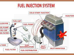 How do fuel injector systems in cars work? Revealed!