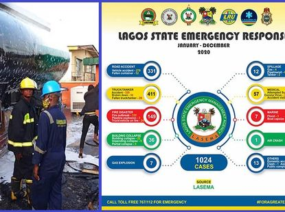 2020 Report: LASEMA says it attended to 742 truck accidents and car crashes